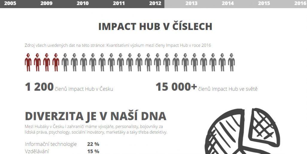 Ukázka, jak sekci O nás zpracoval Impact Hub.